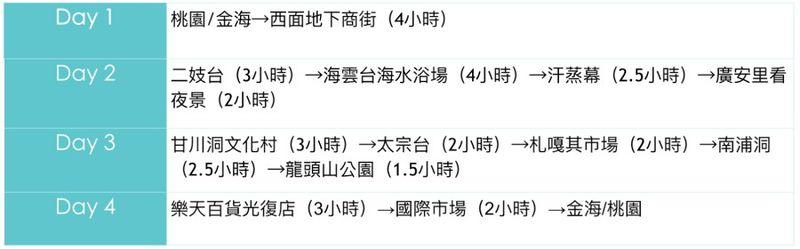 【韩国】釜山四天三夜行程规划,西面、海云台、甘川洞文化村一次玩透!
